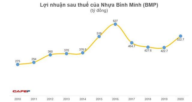 Nhựa Bình Minh (BMP): Năm 2020 lãi 523 tỷ đồng, tăng 24% so với năm trước - Ảnh 2.