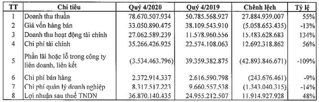 IPA Group: Năm 2020 lãi 204 tỷ đồng, vượt 70% kế hoạch - Ảnh 1.