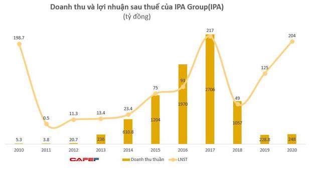 IPA Group: Năm 2020 lãi 204 tỷ đồng, vượt 70% kế hoạch - Ảnh 2.