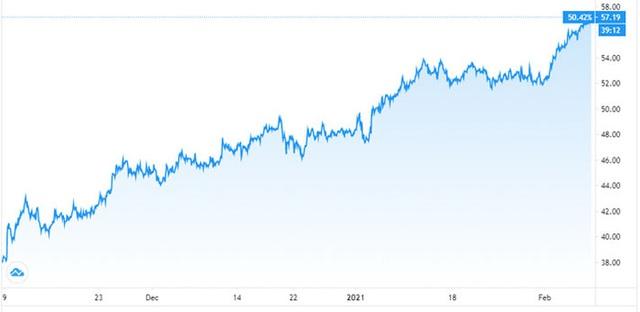 Các quỹ đầu cơ đang đặt cược mạnh vào dầu thô, đẩy giá tăng mạnh - Ảnh 1.