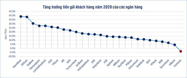 Ngân hàng nào hút tiền gửi nhất trong năm 2020? - Ảnh 1.