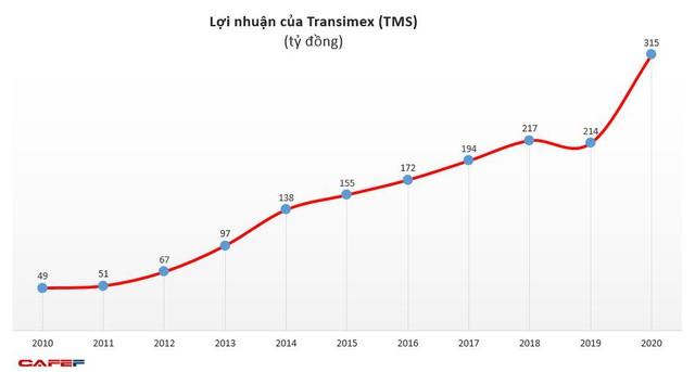 Transimex (TMS): Hoạt động logistics tăng trưởng mạnh, lợi nhuận năm 2020 tăng gấp rưỡi cùng kỳ - Ảnh 3.