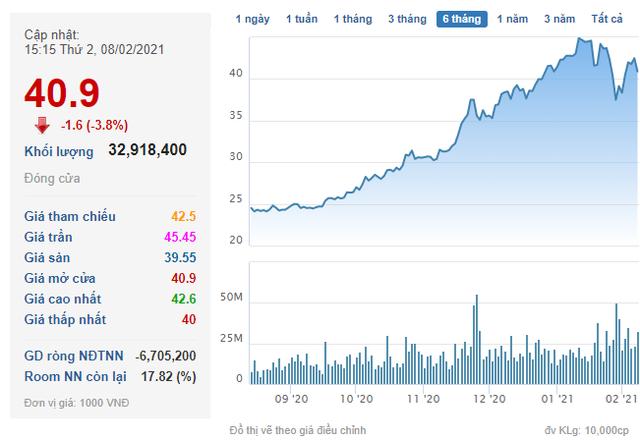 Quỹ PENM III đã bán ra hơn 59 triệu cổ phiếu HPG - Ảnh 1.