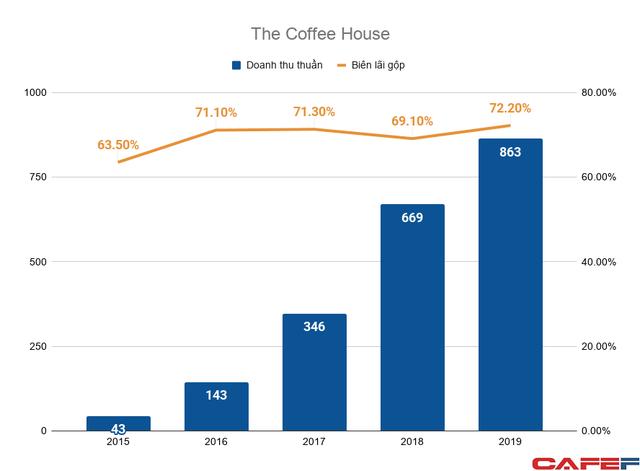 The Coffee House dưới thời founder Nguyễn Hải Ninh: Doanh thu tăng 20 lần trong 5 năm, ngang ngửa Starbucks, nhưng bất ngờ lỗ nặng - Ảnh 2.