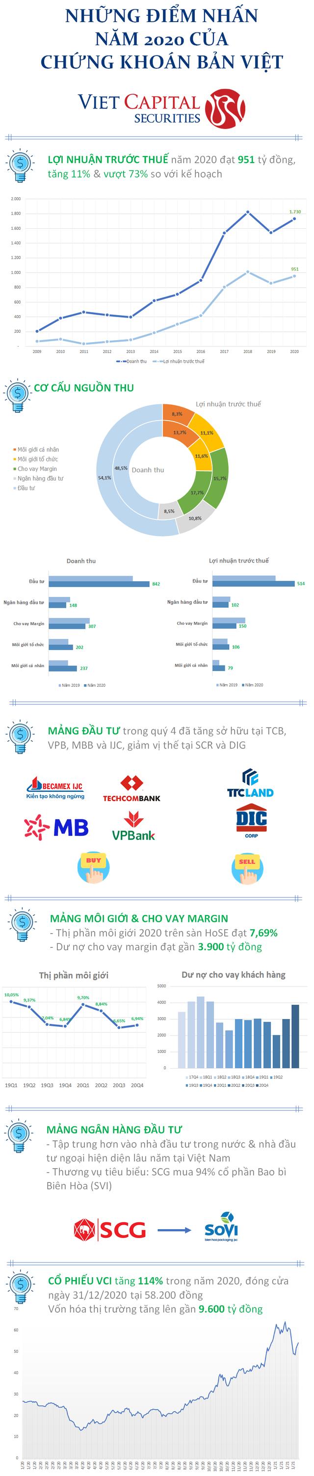 Chứng khoán Bản Việt: Năm 2020 rực rỡ ở tất cả mảng kinh doanh chủ chốt - Ảnh 1.