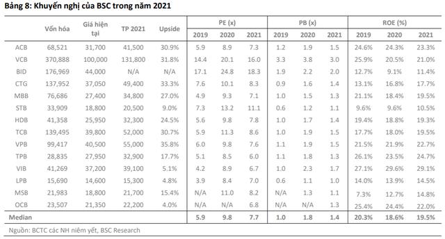 BSC đánh giá khả quan ngành ngân hàng, khuyến nghị mua VCB, CTG, VPB, TCB - Ảnh 4.