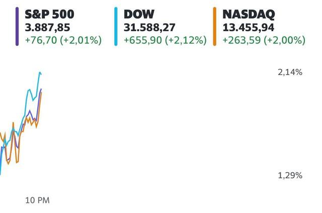 Lo ngại lạm phát bị lu mờ, Dow Jones bất ngờ tăng vọt hơn 600 điểm  - Ảnh 1.