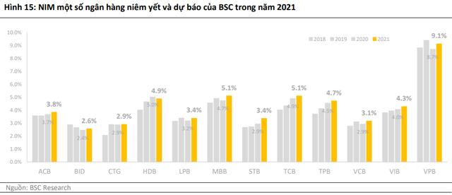 BSC đánh giá khả quan ngành ngân hàng, khuyến nghị mua VCB, CTG, VPB, TCB - Ảnh 1.