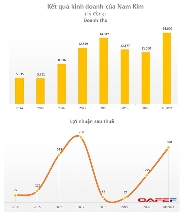 Nam Kim đặt kế hoạch tham vọng cho năm 2021: Doanh thu tăng 37%, lợi nhuận gấp đôi thực hiện 2020 - Ảnh 1.