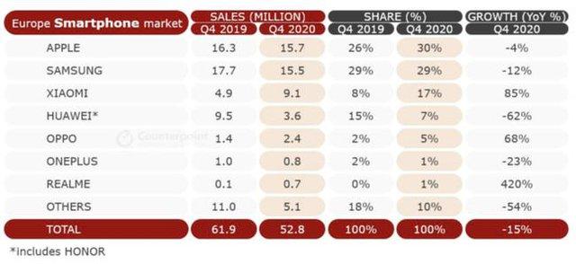 Không phải Apple, Samsung, hãng nào giật thị phần smartphone của Huawei? - Ảnh 1.