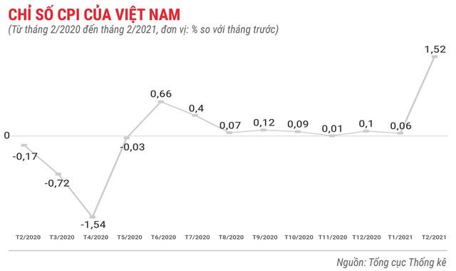 Toàn cảnh bức tranh kinh tế Việt Nam 2 tháng đầu năm 2021 - Ảnh 1.