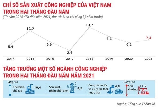 Toàn cảnh bức tranh kinh tế Việt Nam 2 tháng đầu năm 2021 - Ảnh 2.