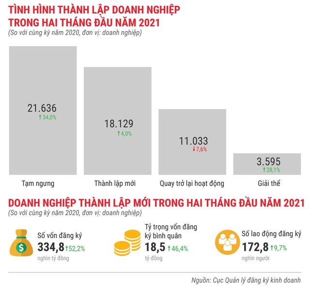 Toàn cảnh bức tranh kinh tế Việt Nam 2 tháng đầu năm 2021 - Ảnh 11.