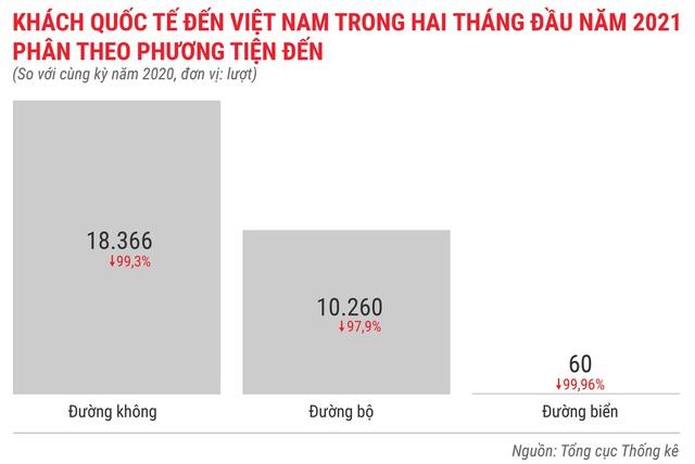 Toàn cảnh bức tranh kinh tế Việt Nam 2 tháng đầu năm 2021 - Ảnh 12.
