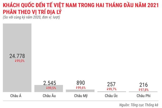 Toàn cảnh bức tranh kinh tế Việt Nam 2 tháng đầu năm 2021 - Ảnh 13.