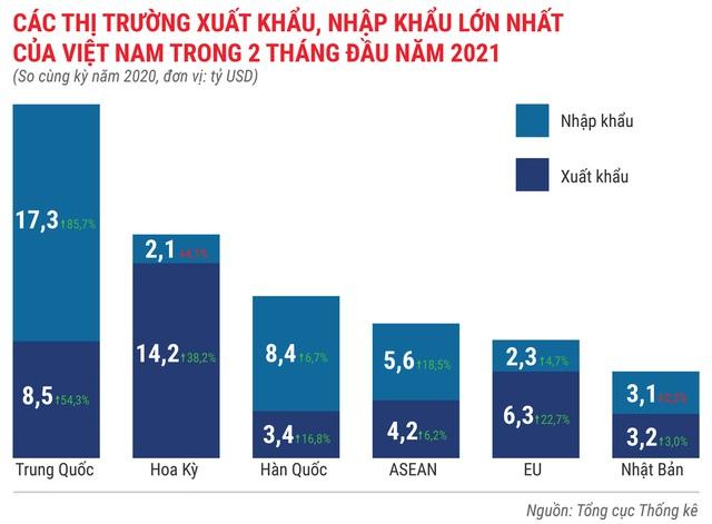 Toàn cảnh bức tranh kinh tế Việt Nam 2 tháng đầu năm 2021 - Ảnh 14.