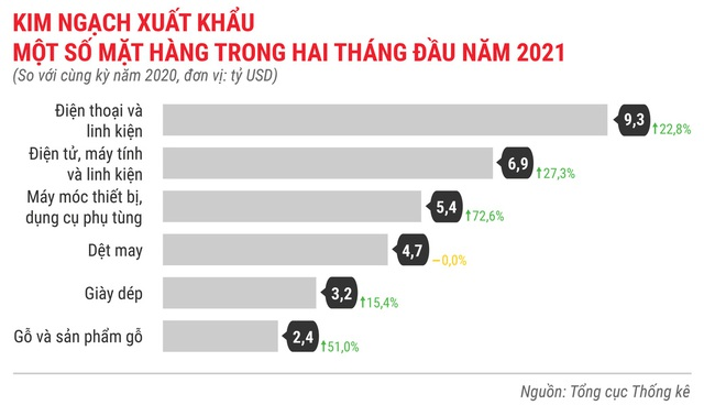 Toàn cảnh bức tranh kinh tế Việt Nam 2 tháng đầu năm 2021 - Ảnh 15.