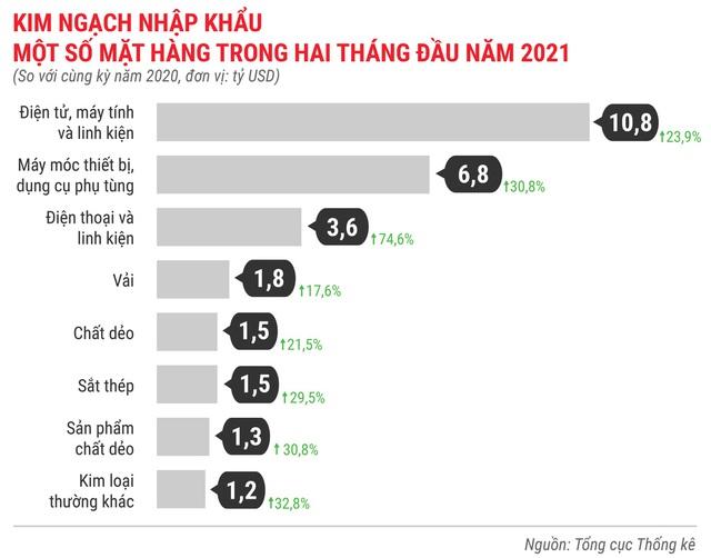 Toàn cảnh bức tranh kinh tế Việt Nam 2 tháng đầu năm 2021 - Ảnh 16.