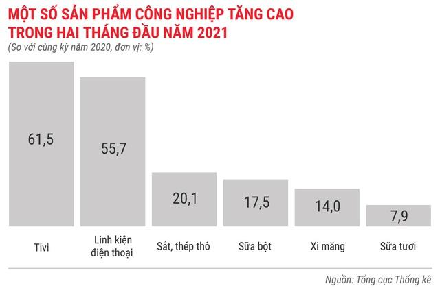Toàn cảnh bức tranh kinh tế Việt Nam 2 tháng đầu năm 2021 - Ảnh 3.