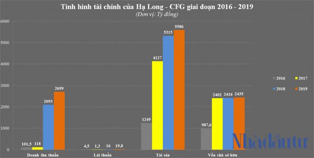 Mạnh như Phương Đông - chủ đầu tư dự án lấn biển 16.000m2 bị phạt ở Vân Đồn - Ảnh 5.