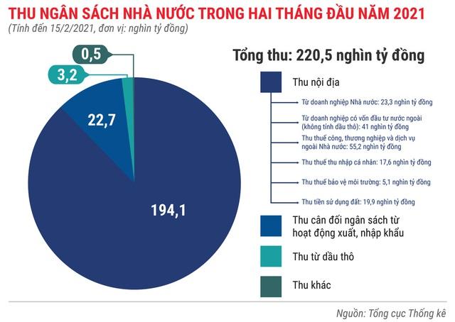 Toàn cảnh bức tranh kinh tế Việt Nam 2 tháng đầu năm 2021 - Ảnh 5.