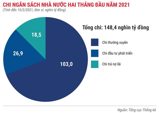 Toàn cảnh bức tranh kinh tế Việt Nam 2 tháng đầu năm 2021 - Ảnh 6.