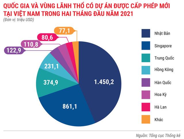 Toàn cảnh bức tranh kinh tế Việt Nam 2 tháng đầu năm 2021 - Ảnh 7.