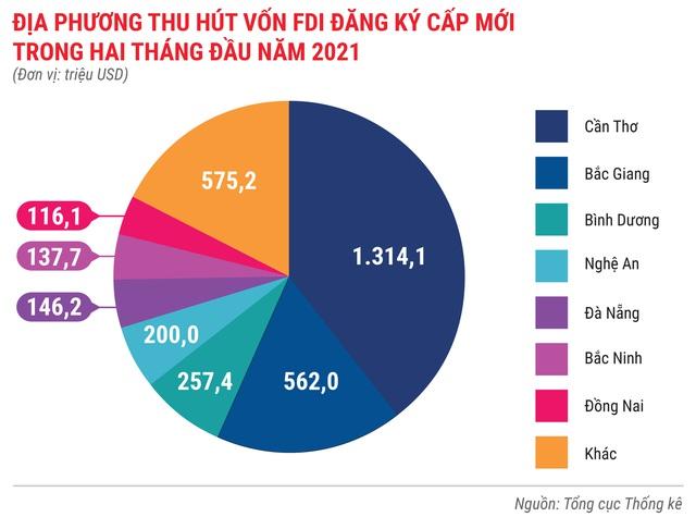 Toàn cảnh bức tranh kinh tế Việt Nam 2 tháng đầu năm 2021 - Ảnh 8.