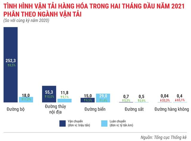 Toàn cảnh bức tranh kinh tế Việt Nam 2 tháng đầu năm 2021 - Ảnh 9.