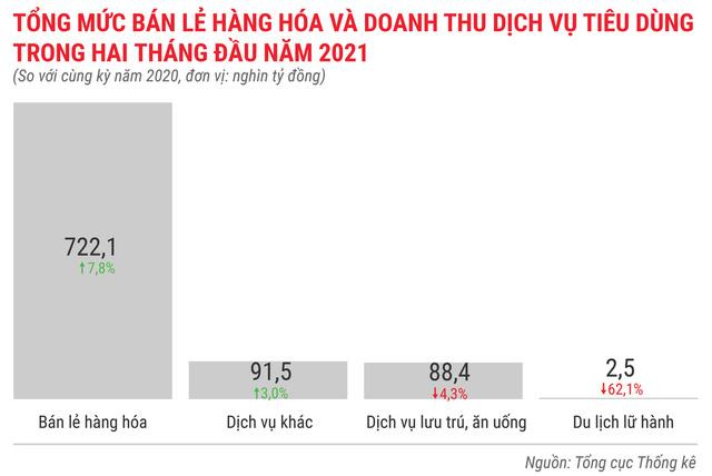 Toàn cảnh bức tranh kinh tế Việt Nam 2 tháng đầu năm 2021 - Ảnh 10.