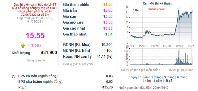 POM tăng mạnh, Công ty Thép Việt đăng ký bán 3,7 triệu cổ phiếu - Ảnh 1.