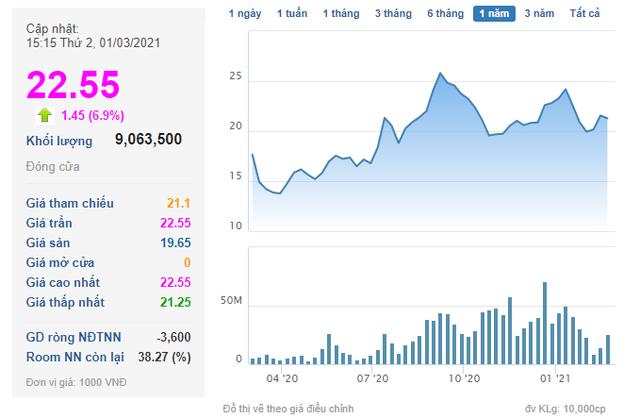 Gelex thông qua phương án đưa hơn 6 triệu cổ phiếu quỹ ra bán - Ảnh 1.