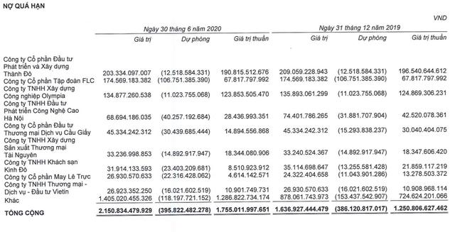 FLC thua kiện nhà thầu Hòa Bình, sẽ phải thanh toán số tiền hơn 276 tỷ đồng - Ảnh 2.