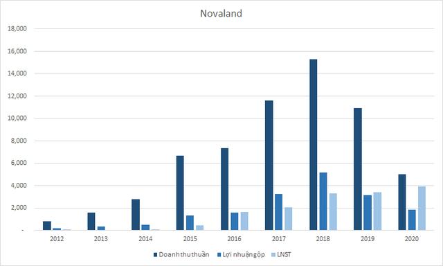 Novaland lãi khủng nhờ thoái vốn công ty con và đánh giá lại khoản đầu tư, chi gần 8.500 tỷ đồng thâu tóm hàng loạt công ty bất động sản - Ảnh 3.