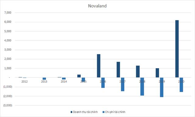 Novaland lãi khủng nhờ thoái vốn công ty con và đánh giá lại khoản đầu tư, chi gần 8.500 tỷ đồng thâu tóm hàng loạt công ty bất động sản - Ảnh 4.