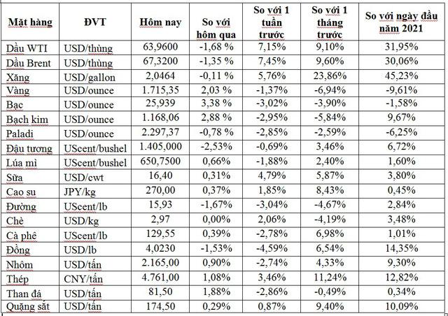 Thị trường ngày 10/3: Vàng bật tăng trở lại, cao su tăng giá ngày thứ 5 liên tiếp, dầu giảm xuống dưới 68 USD/thùng - Ảnh 1.