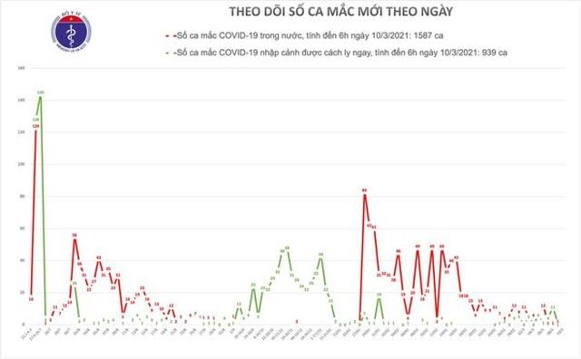 Sáng nay (10/3), Việt Nam không có ca mắc COVID-19 mới  - Ảnh 1.
