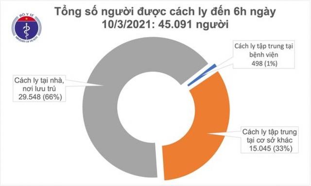 Sáng nay (10/3), Việt Nam không có ca mắc COVID-19 mới  - Ảnh 2.