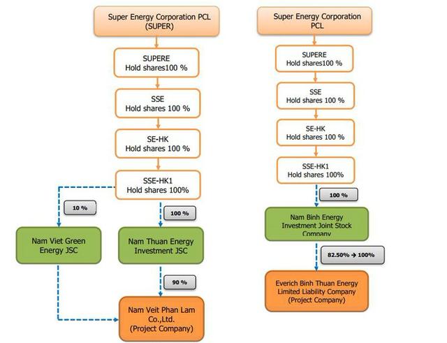 Khéo 'lướt sóng' dự án điện mặt trời như Nam Việt Energy  - Ảnh 2.
