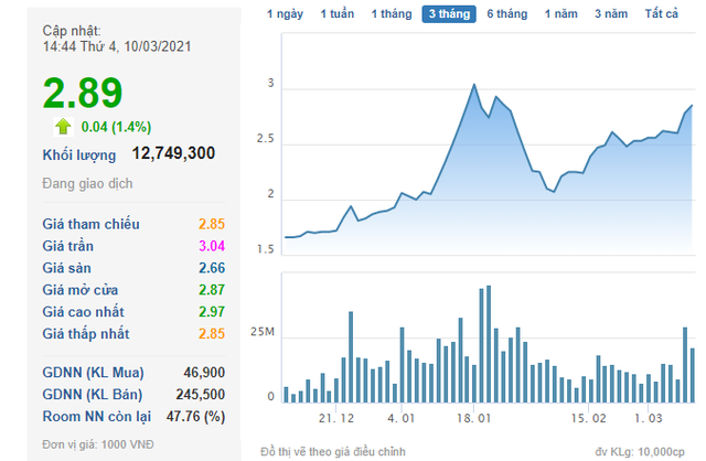 Liên tục mua vào, 1 nhà đầu tư đã nắm giữ hơn 9,3% cổ phần của Địa ốc Hoàng Quân - Ảnh 1.