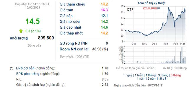 Cơ điện lạnh REE lại muốn bán tiếp 5 triệu cổ phần tại Nhiệt điện Quảng Ninh - Ảnh 1.