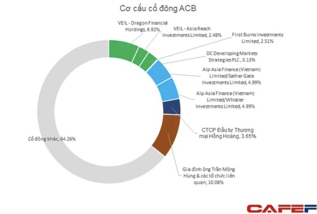 ACB thoả thuận hơn 100 triệu cổ phiếu, nhóm Dragon Capital sắp bán xong số lượng đăng ký - Ảnh 3.