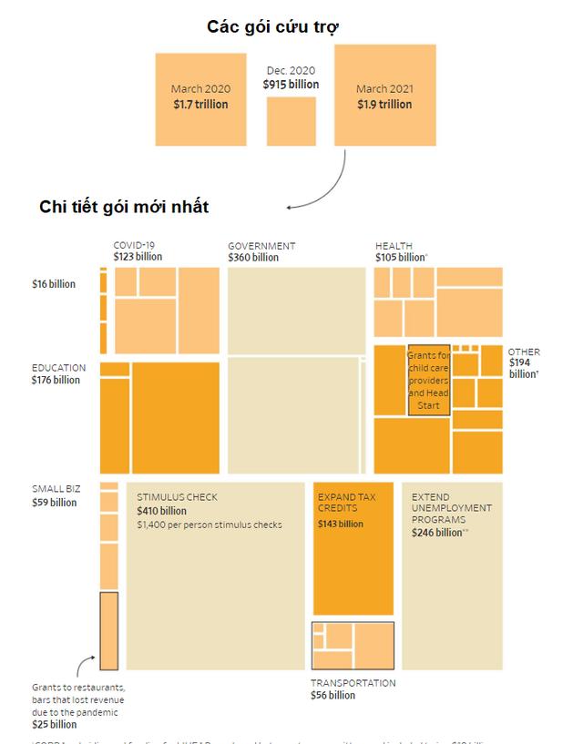Mổ xẻ gói cứu trợ 1.900 tỷ USD mà chính quyền ông Biden sắp tung ra - Ảnh 1.