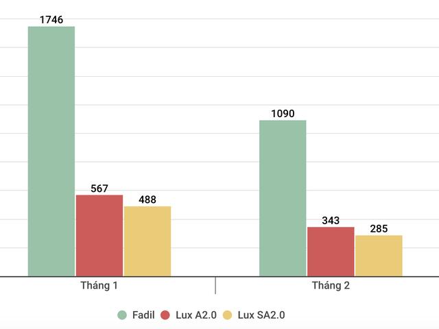 VinFast bán hơn 1.700 xe trong tháng 2, Fadil vẫn là ngôi sao - Ảnh 1.