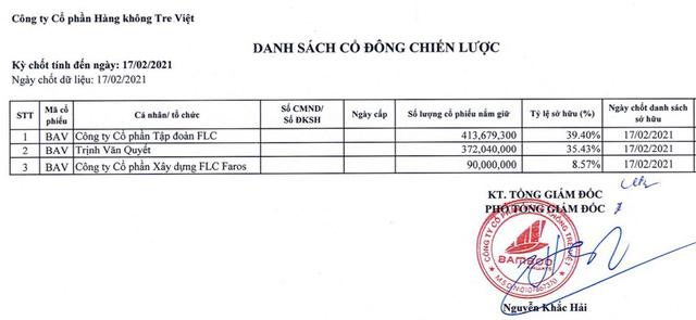 Sở hữu tại Bamboo Airways: FLC Group giảm xuống 39,4%, ông Trịnh Văn Quyết và FLC Faros cầm 44% - Ảnh 3.
