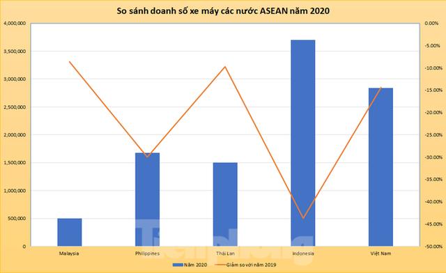Doanh số xe máy Việt Nam bám sát Indonesia trong năm 2020 - Ảnh 1.