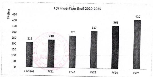 Traphaco đặt mục tiêu LNST năm 2021 tăng 11% lên 240 tỷ đồng - Ảnh 1.