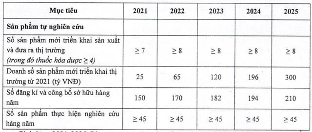 Traphaco đặt mục tiêu LNST năm 2021 tăng 11% lên 240 tỷ đồng - Ảnh 2.