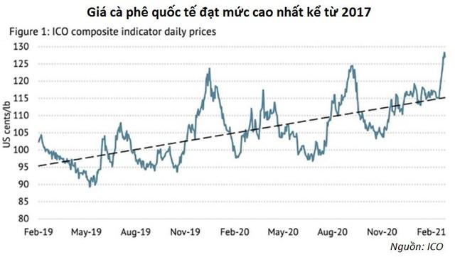 Giá cà phê Châu Á tăng khi thị trường chuyển từ thừa cung sang thiếu - Ảnh 1.