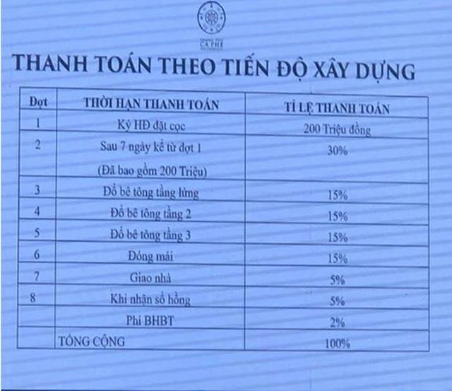 Muốn sở hữu một căn nhà trong dự án Thành phố Cà phê của ông Đặng Lê Nguyên Vũ, người mua phải xuống tiền ít nhất 7 tỷ đồng - Ảnh 3.